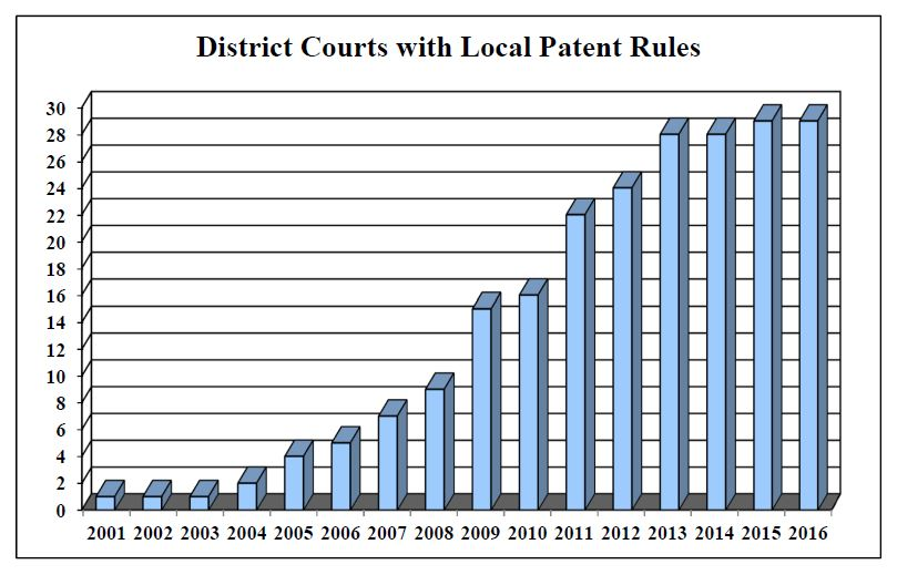 District with Local Patent Rules by Year